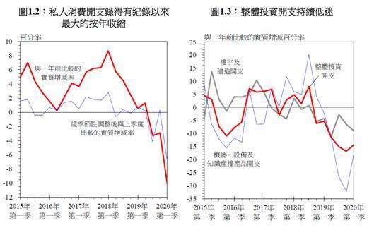 (圖六:消費支出急速下降,摘自港府經濟報告)