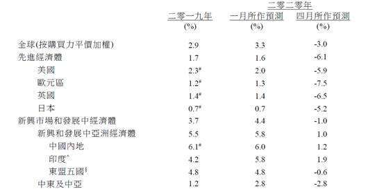 (圖七:全球各主要地區經濟成長率,港府經濟報告)