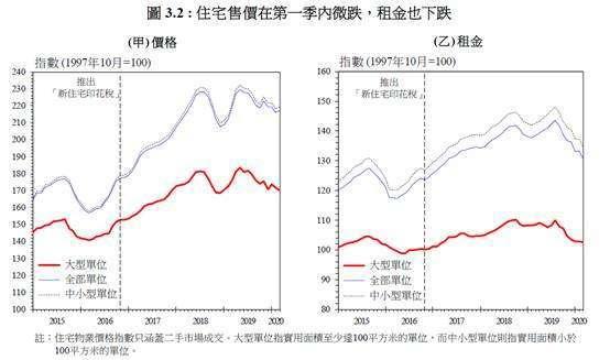 (圖八:香港住宅售價與租金價格大幅變動,摘自港府經濟報告)