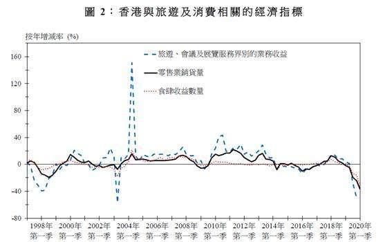 (圖一:香港旅遊消費指標,摘自港府經濟報告)