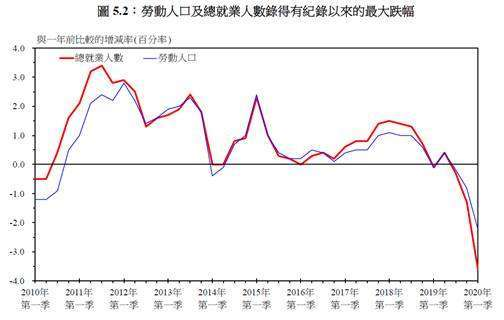 (圖四:香港勞動市場狀況,摘自港府經濟報告)