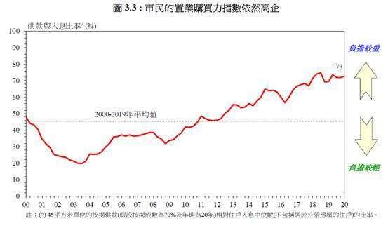 (圖九:香港人民購買力仍然存在,港府經濟報告)