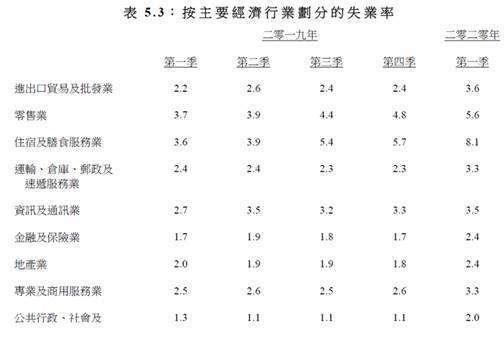 (圖二:香港失業率分布情形,摘自港府經濟報告)