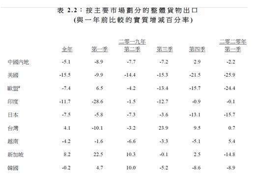 (圖三:香港對主要國家地區貨物出口變化,摘自港府經濟報告)