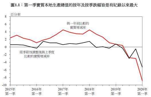 (圖五:香港本地生產急速下降,摘自港府經濟報告)