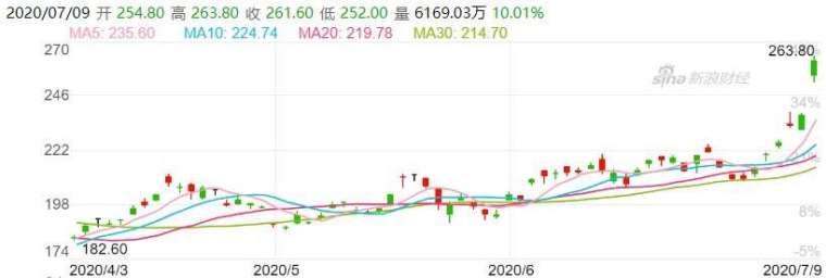 資料來源: 新浪財經, 阿里巴巴股價日線走勢