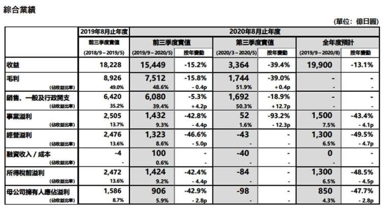 2020 財年前三季業績報告 (圖:迅銷)