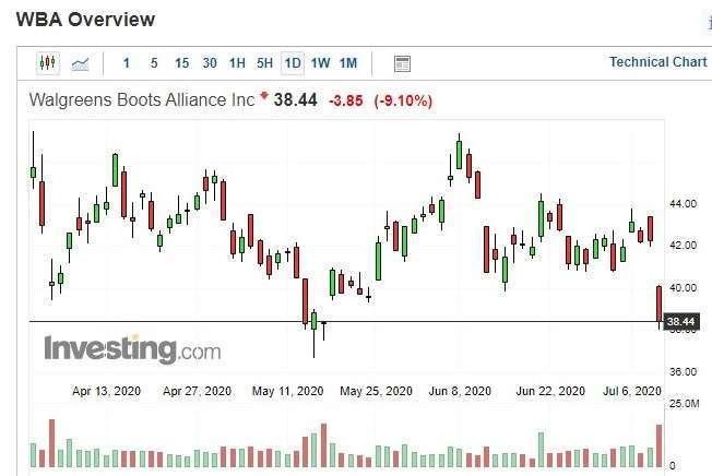 Walgreens 股價日 k 線圖