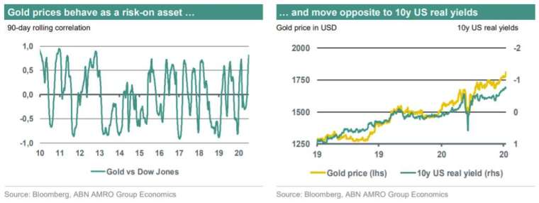 左圖為金價和道瓊工業指數 90 天相關係數,右圖為金價 (黃線) 和美國 10 年期公債實質殖利率(綠線)。來源:MarketWatch