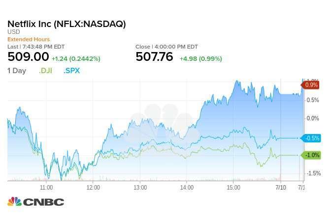 Netflix、道指與 S&P 500 指數週四走勢