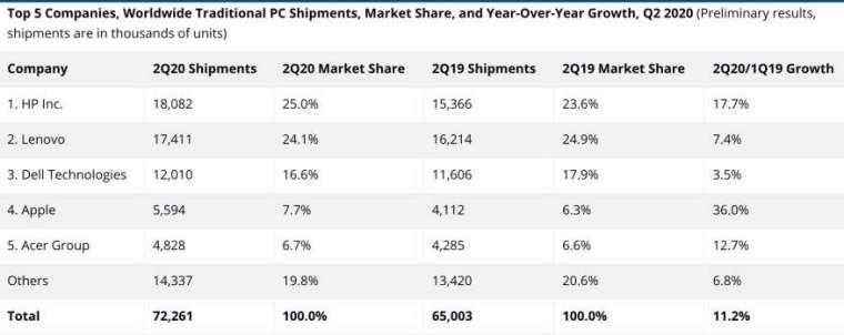 各廠牌 Q2 PC 出貨量。來源: IDC