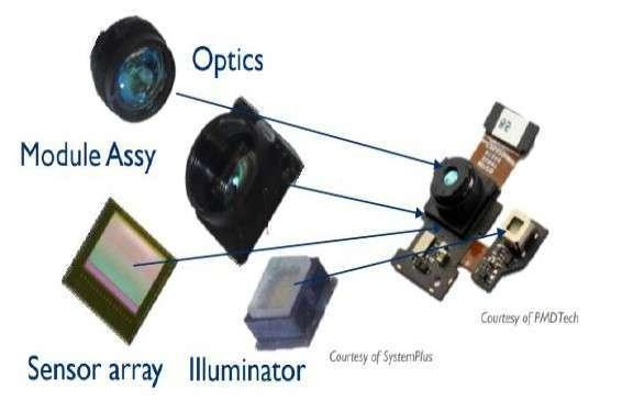 (資料來源: Yole) 3D Sensing 鏡頭結構