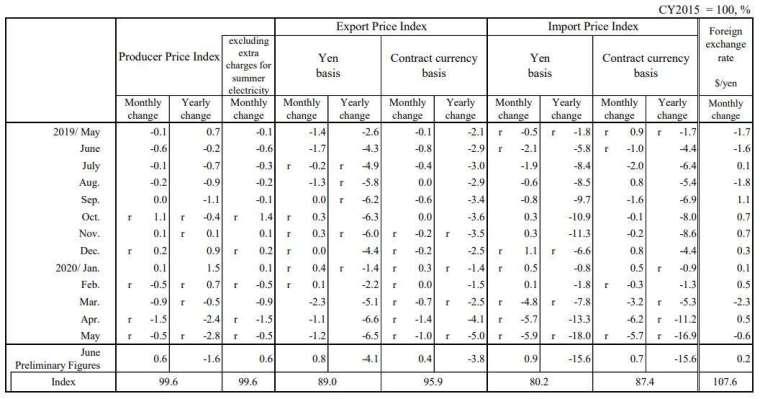 日本 2020 年 6 月企業物價指數 (圖片來源:日本央行)