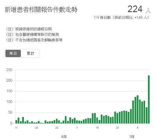 東京新冠肺炎確診走勢圖 (截至 2020 年 7 月 9 日) (圖片來源:日本東京都)