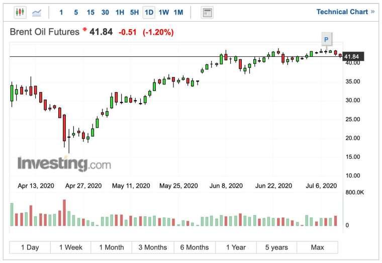 布蘭特原油日線圖 (圖:Investing.com)
