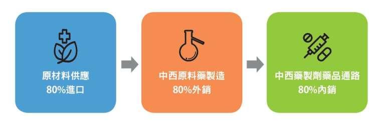 臺灣生技製藥產業鏈上游原材料 8 成靠進口,整 體醫藥產值約 6 成為內需市場。