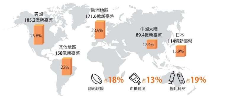 臺灣醫材廠商大多在臺灣生產製造,再行銷至歐美日市場。
