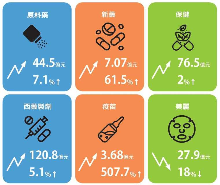 臺灣生技醫藥產業第一季表現,除美麗次產業出現衰退,其餘均為正成長。
