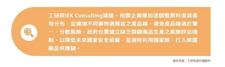 工研院 IEK Consulting 之建議。