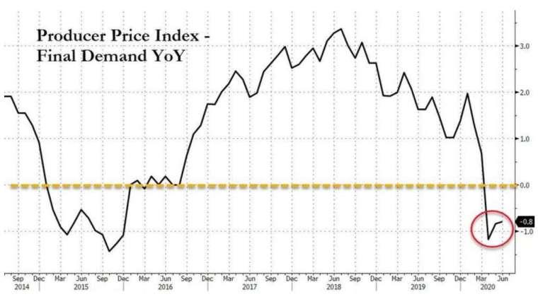 美國6月生產者價格指數意外下滑 (圖:Zerohedge)