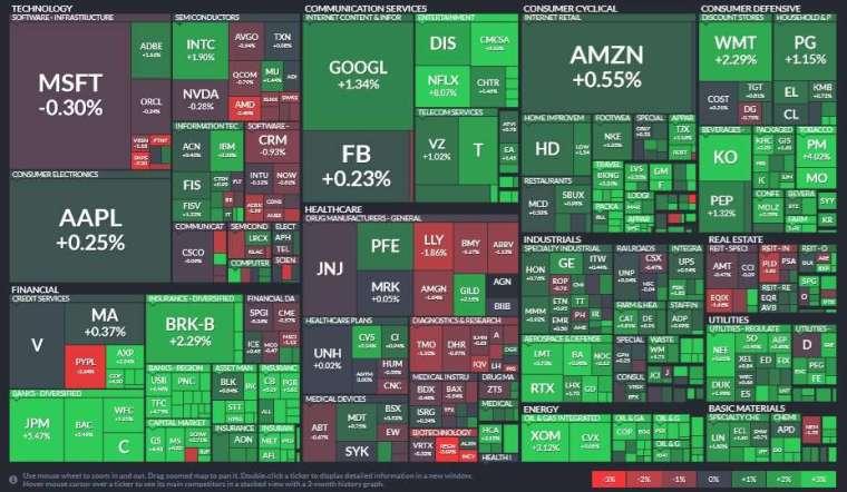 標普 11 大板塊僅工業、醫療保健板塊下跌,資訊科技、金融、能源板塊領漲。(圖片:Finviz)