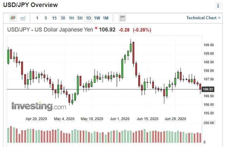 美元兌日圓日線圖。(來源: investing.com)