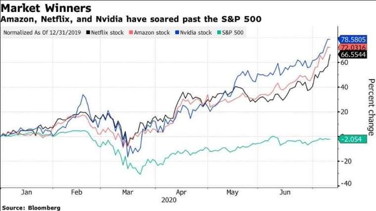 亞馬遜、Netflix 和 Nvidia 漲幅均超越大盤 (圖片: 彭博社)