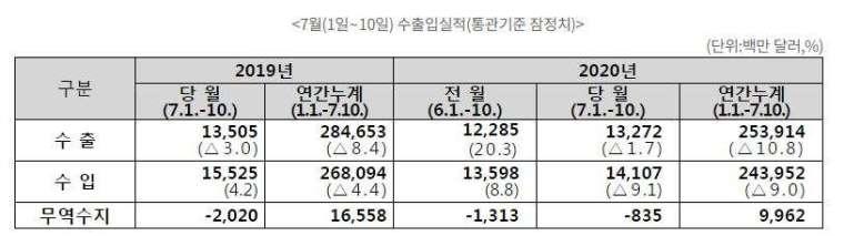 南韓2020年7月前10日進出口表現 (圖片來源:南韓關稅廳)