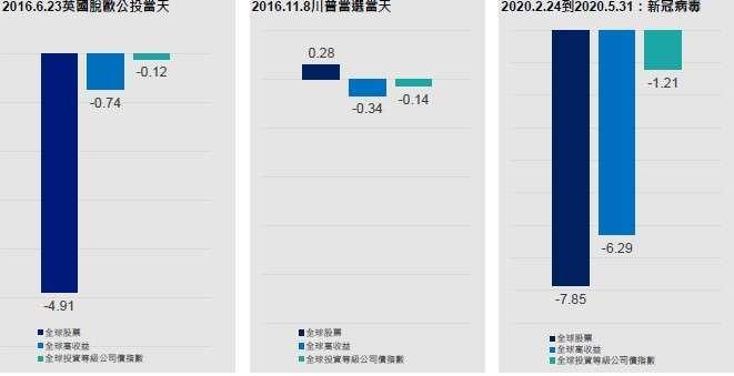 資料來源:彭博、晨星,單位 %,過去績效不代表未來表現
