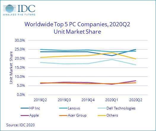 各 PC 品牌市佔率 (圖片:IDC)
