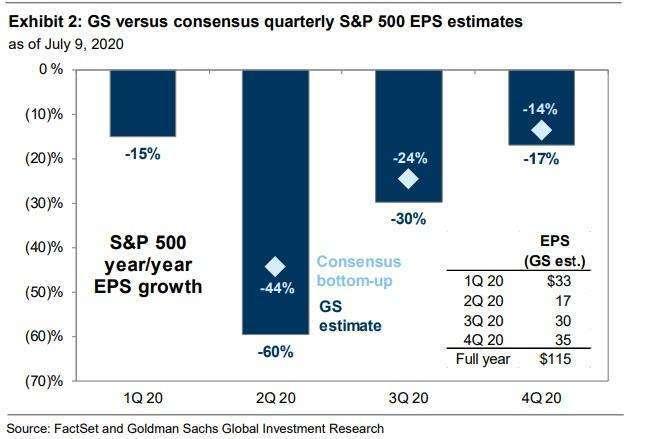 高盛與市場共識比較 (圖表取自 Zero Hedge)