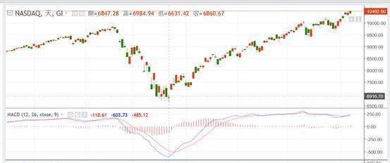 (圖一:NADAQ 股價指數日線圖,鉅亨網)