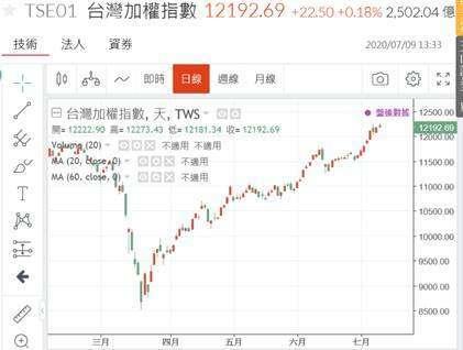 (圖二:台股加權股價指數 V 型反轉,鉅亨網)