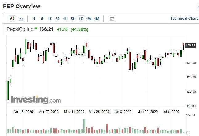 百事可樂股價日 k 線圖