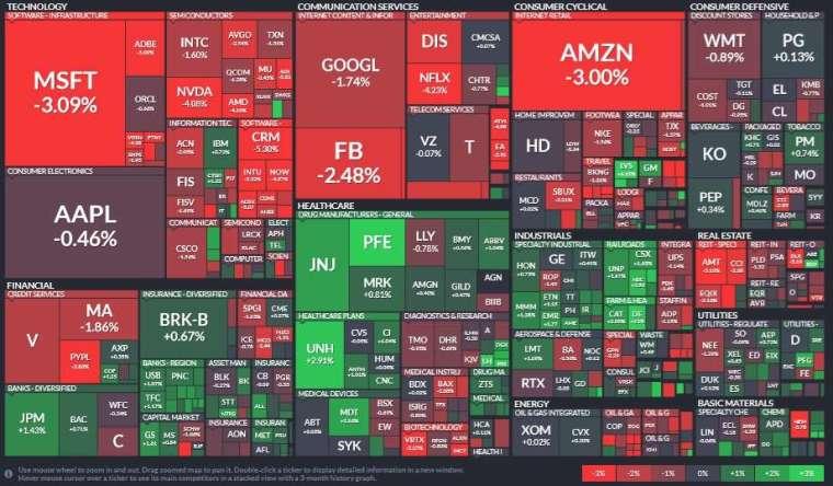 標普 11 大板塊僅四大板塊收紅,醫療保健、工業和金融領漲;資訊科技、通訊服務和非必需消費品板塊領跌。(圖片:Finviz)