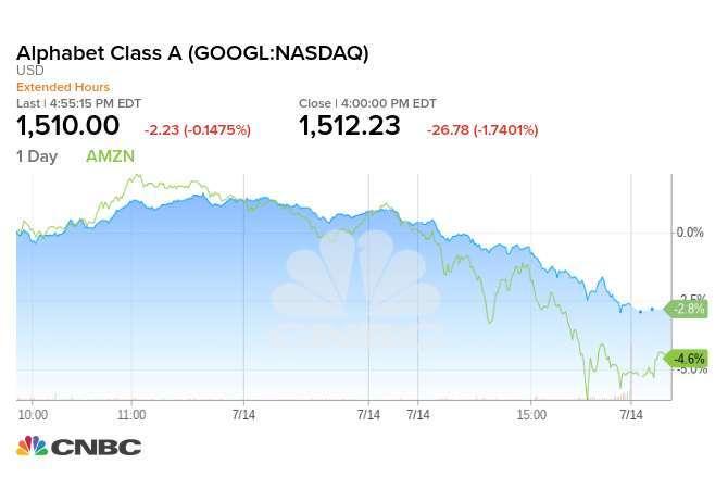 Alphabet 股價走勢與亞馬遜股價走勢 (綠線)