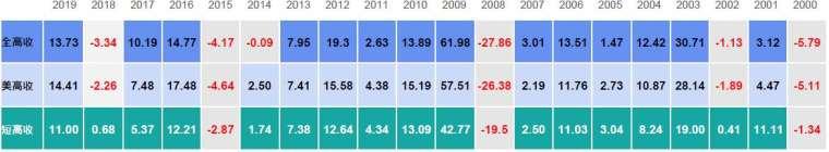 資料來源:Bloomberg , 全高收為美銀美林全球高收益債券指數、 美高收為美銀美林美元高收益債券指數、 短高收為美銀美林美元 BB 到 B1-3 年債券指數