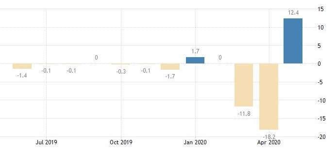 歐元區工業生產月增率 (圖:Trading Economics)