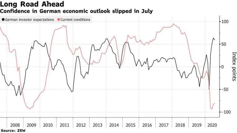 德國 ZEW 經濟景氣指數、經濟現況指數 (圖:Bloomberg)