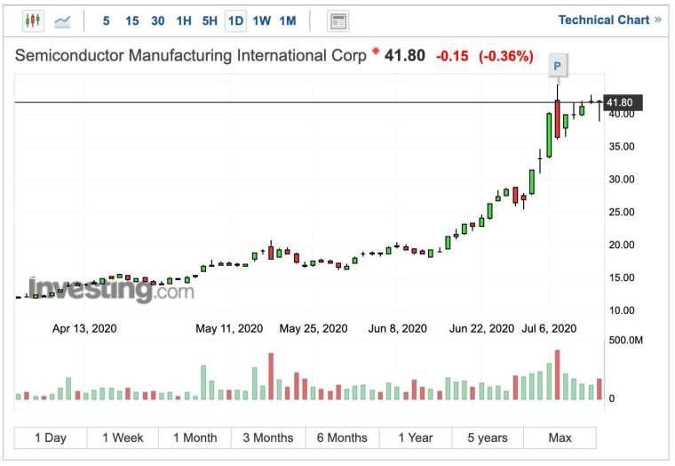 中芯國際 H 股股價日線圖 (圖:Investing.com)