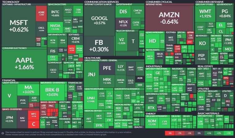 標普 11 大板塊全面收紅,能源、材料和工業板塊領漲。(圖片:Finviz)
