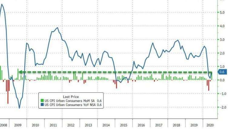 美國 CPI 月增率、年增率 (圖:Zero Hedge)