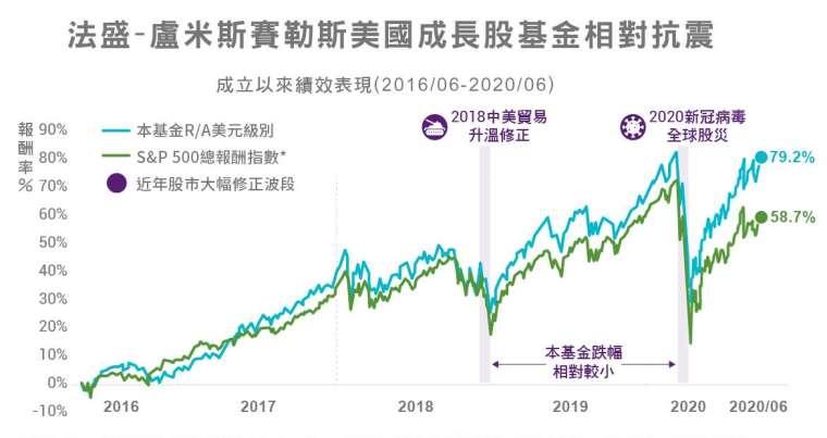 資料來源:Bloomberg,中國信託投信整理,資料日期 2016/6/8 至 2020/06/30;過去報酬不代表未來投資獲利之保證。 * 美國成長股票基金比較標竿指數為 S&P500 總報酬指數。