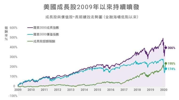 資料來源:Bloomberg,中國信託投信整理,2009/3/10-2020/3/31。* 「成長股」是採用羅素 3000 成長指數、「價值股」是採羅素 3000 價值指數。過去成長類型股票報酬不代表本基金未來投資獲利之保證。