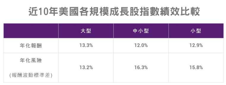 資料來源:Bloomberg,中國信託投信整理,統計時間:2010/1/1 至 2019/12/31。過去報酬不代表未來投資獲利之保證。 * 大型成長股是採「羅素 1000 成長指數」、中小型成長股是採「羅素 2000 成長指數」、小型成長股是採「羅素 2500 成長指數」。年化獲利是以 10 年總報酬開 10 次方根計算、年化風險則是以每年獲利數字取標準差後計算。