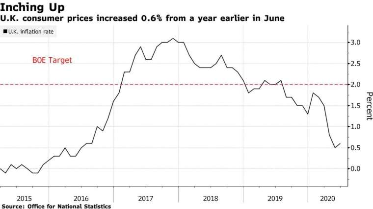 英國 CPI 指數年增率 (圖:Bloomberg)