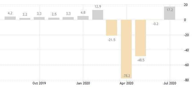 紐約 Fed 製造業指數 (圖:Trading Economics)
