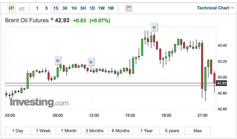 布蘭特原油 15 分鐘 K 線圖 (圖:Investing.com)