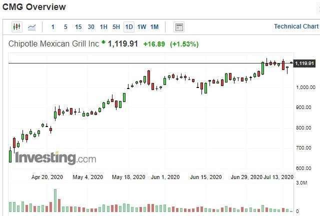 Chipotle 股價日 k 線圖