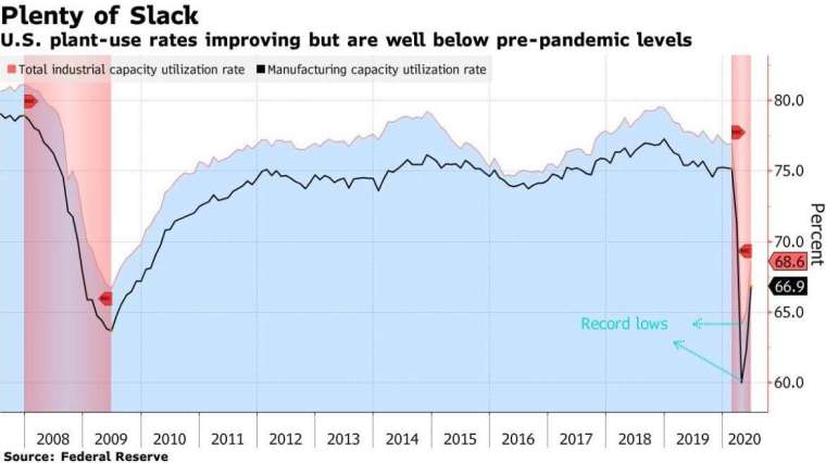 美國工業產能利用率 (圖:Bloomberg)